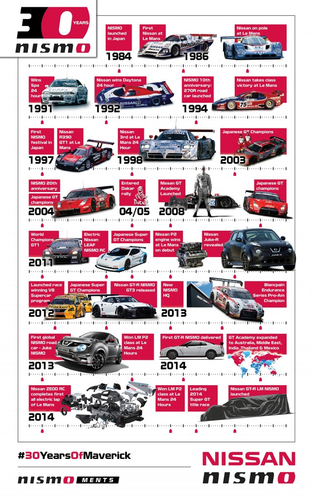 INFOGRAPHIC: NISMO Moments