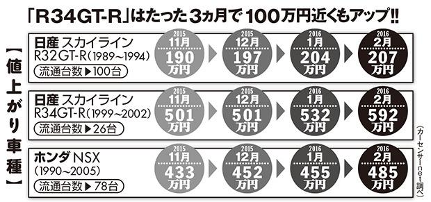 JDM price increase chart
