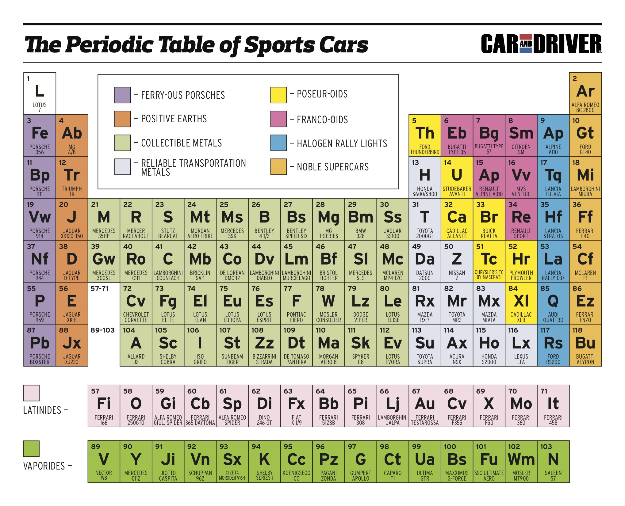 The periodic table of sports cars japanese nostalgic car car urtaz