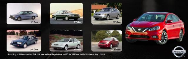 Nissan Sentra generations